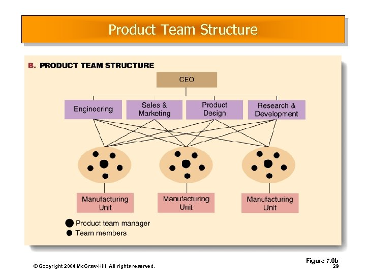 Product Team Structure © Copyright 2004 Mc. Graw-Hill. All rights reserved. Figure 7. 6