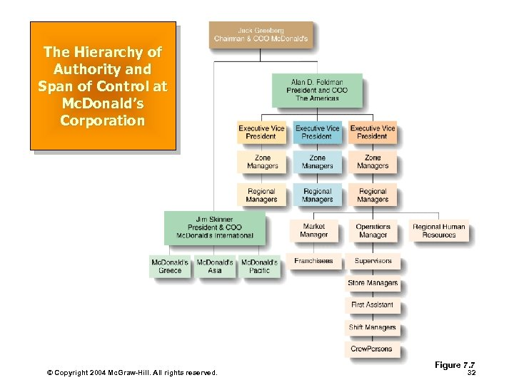 The Hierarchy of Authority and Span of Control at Mc. Donald's Corporation © Copyright