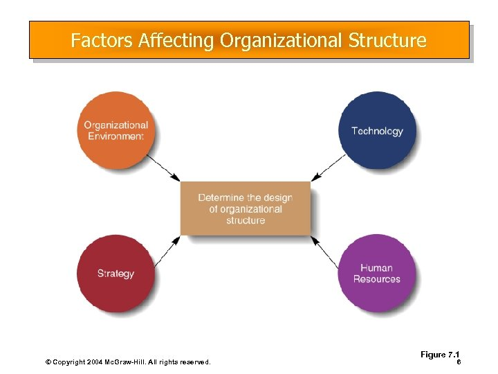 Factors Affecting Organizational Structure © Copyright 2004 Mc. Graw-Hill. All rights reserved. Figure 7.