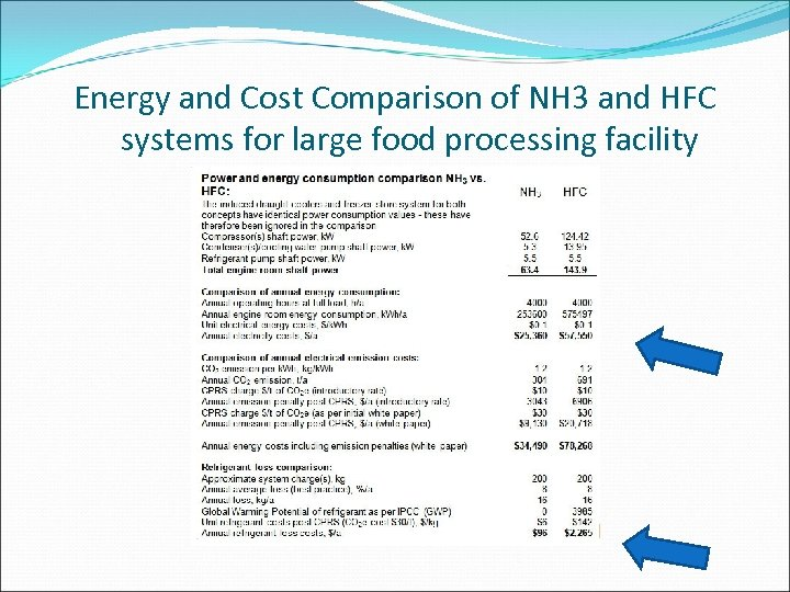Energy and Cost Comparison of NH 3 and HFC systems for large food processing