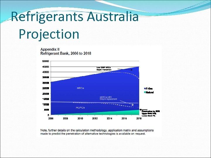 Refrigerants Australia Projection