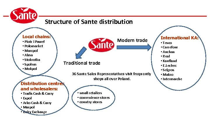 Structure of Sante distribution Local chains: • Piotr i Paweł • Polomarket • Marcpol