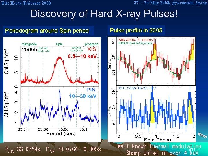 27— 30 May 2008, @Granada, Spain The X-ray Universe 2008 Discovery of Hard X-ray