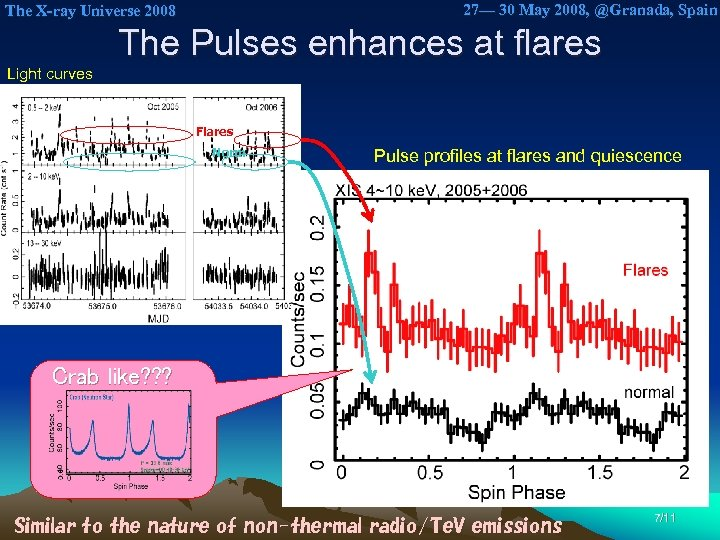 27— 30 May 2008, @Granada, Spain The X-ray Universe 2008 The Pulses enhances at