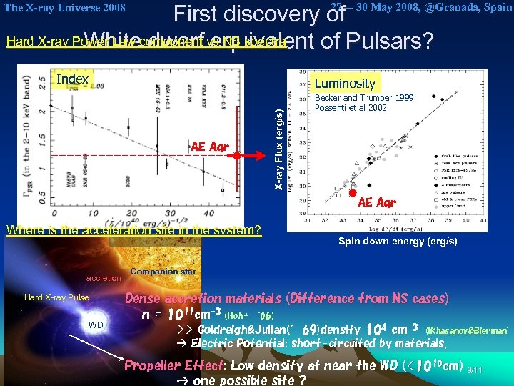 27— 30 May 2008, @Granada, Spain First discovery of Hard X-ray Power Law component