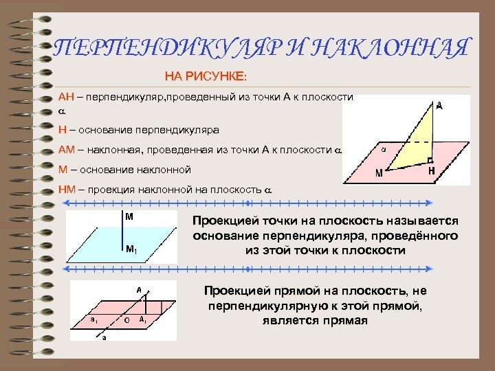 ПЕРПЕНДИКУЛЯР И НАКЛОННАЯ НА РИСУНКЕ: АН – перпендикуляр, проведенный из точки А к плоскости