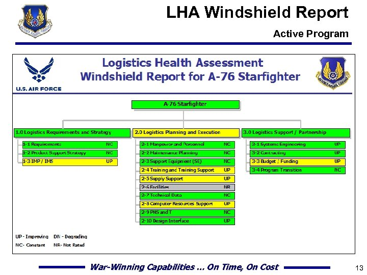 LHA Windshield Report Active Program War-Winning Capabilities … On Time, On Cost 13
