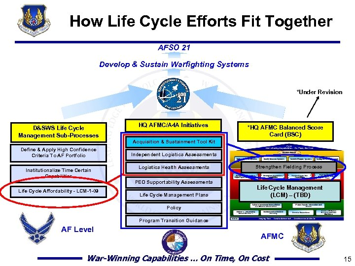 How Life Cycle Efforts Fit Together AFSO 21 Develop & Sustain Warfighting Systems *Under
