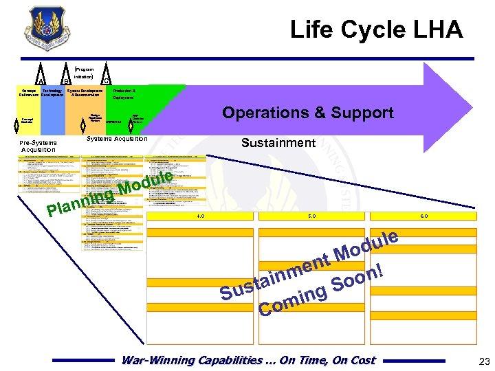 Life Cycle LHA A B Concept Technology Refinement Development (Program Initiation) System Development &