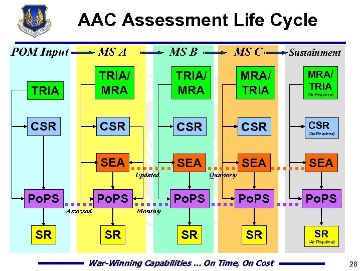 AAC Assessment Life Cycle POM Input MS A MS B MS C Sustainment MRA/