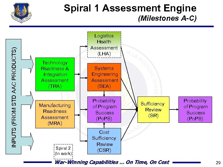 Spiral 1 Assessment Engine INPUTS (FROM STD AAC PRODUCTS) (Milestones A-C) Logistics Health Assessment
