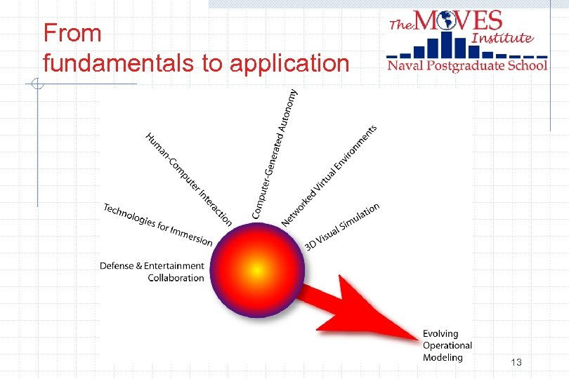 From fundamentals to application 13