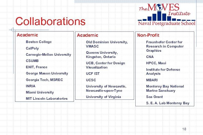 Collaborations Academic Boston College Cal. Poly Carnegie-Mellon University CSUMB Academic Old Dominion University, VMASC