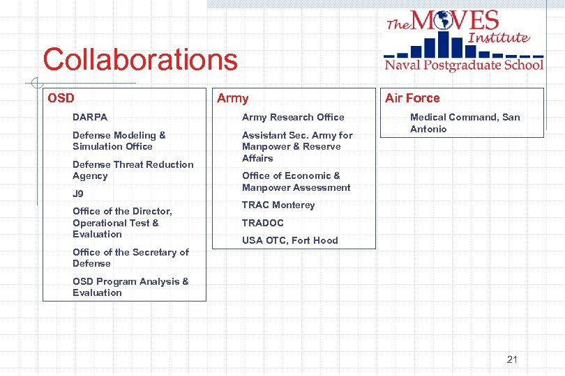 Collaborations OSD Army DARPA Army Research Office Defense Modeling & Simulation Office Assistant Sec.