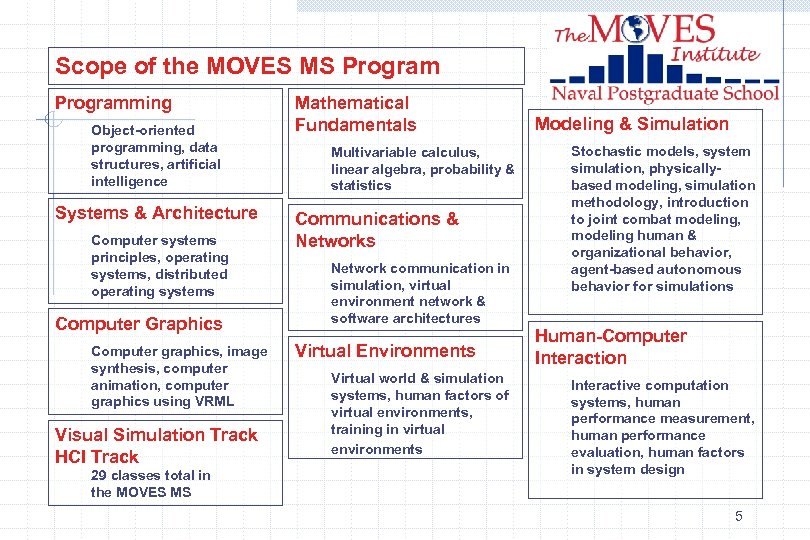Scope of the MOVES MS Programming Object-oriented programming, data structures, artificial intelligence Systems &