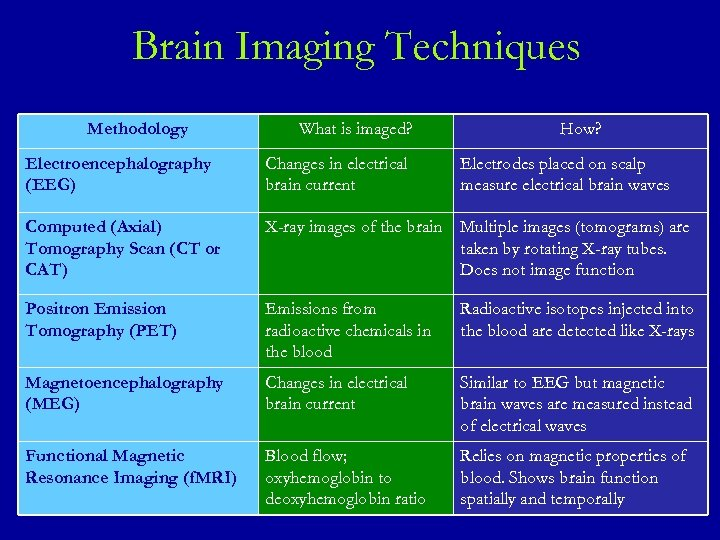 Brain Imaging Techniques Methodology What is imaged? How? Electroencephalography (EEG) Changes in electrical brain