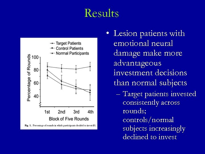 Results • Lesion patients with emotional neural damage make more advantageous investment decisions than