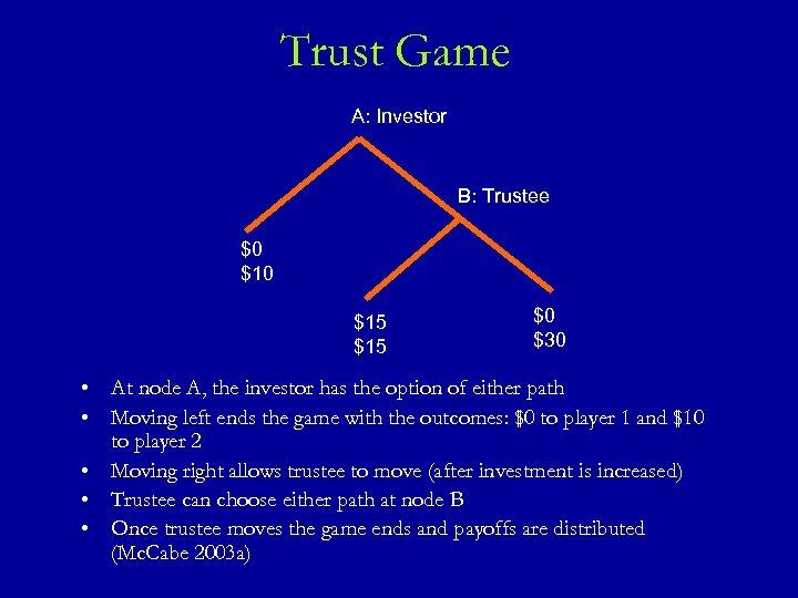 Trust Game A: Investor B: Trustee $0 $15 $15 $0 $30 • At node
