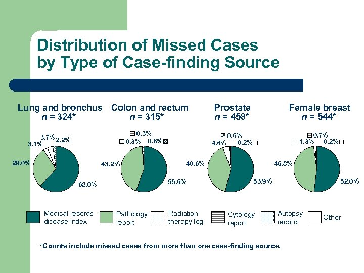 Distribution of Missed Cases by Type of Case-finding Source Lung and bronchus Colon and