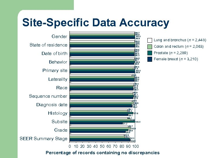 Site-Specific Data Accuracy 99. 7 99. 8 100. 0 99. 9 99. 8 99.