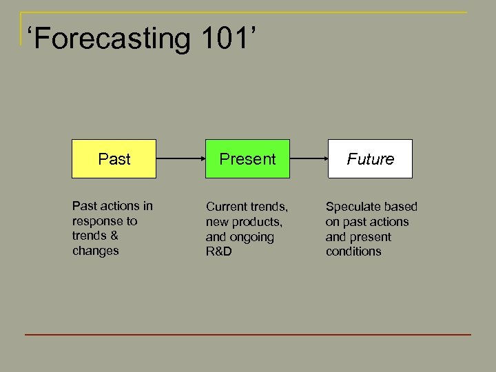 'Forecasting 101' Past Present Future Past actions in response to trends & changes Current