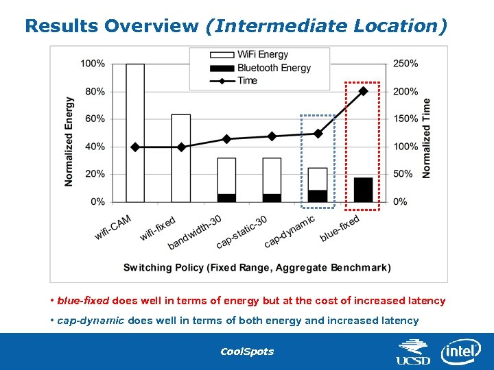 Results Overview (Intermediate Location) • blue-fixed does well in terms of energy but at