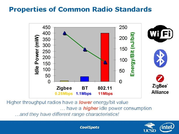 Properties of Common Radio Standards Higher throughput radios have a lower energy/bit value …