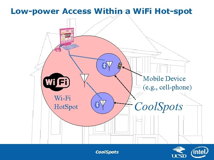 Low-power Access Within a Wi. Fi Hot-spot Mobile Device (e. g. , cell-phone) Wi-Fi