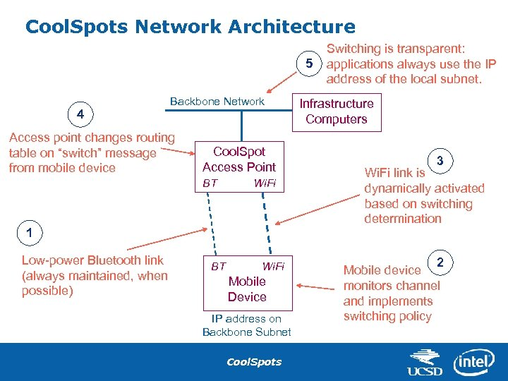 Cool. Spots Network Architecture 5 4 Backbone Network Access point changes routing table on