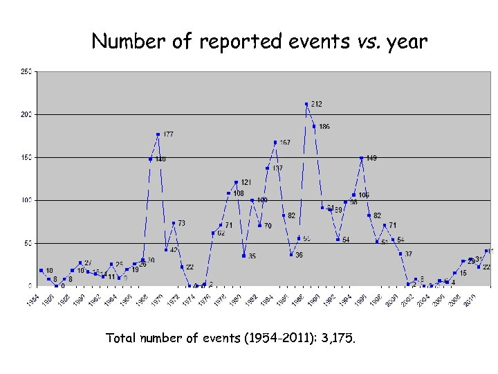 Number of reported events vs. year Total number of events (1954 -2011): 3, 175.