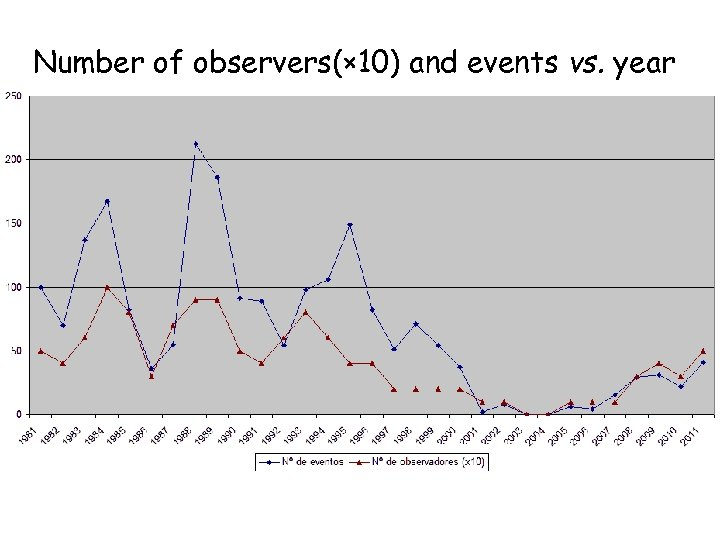 Number of observers(× 10) and events vs. year