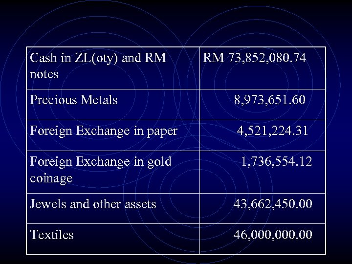 Cash in ZL(oty) and RM notes RM 73, 852, 080. 74 Precious Metals 8,