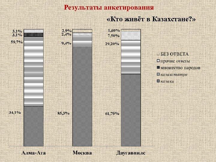 Результаты анкетирования «Кто живёт в Казахстане? »