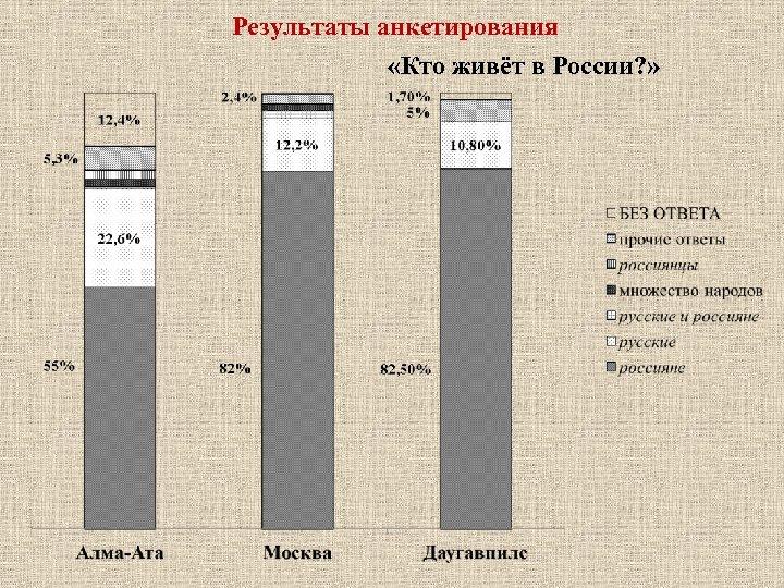 Результаты анкетирования «Кто живёт в России? »