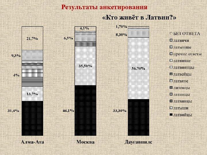 Результаты анкетирования «Кто живёт в Латвии? »