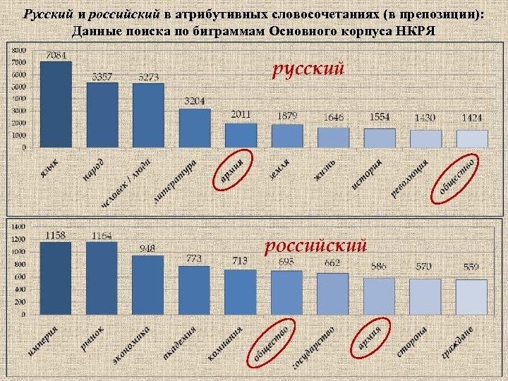 Русский и российский в атрибутивных словосочетаниях (в препозиции): Данные поиска по биграммам Основного корпуса