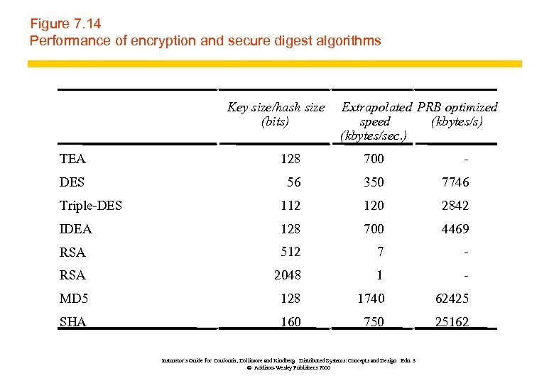 Figure 7. 14 Performance of encryption and secure digest algorithms Key size/hash size (bits)