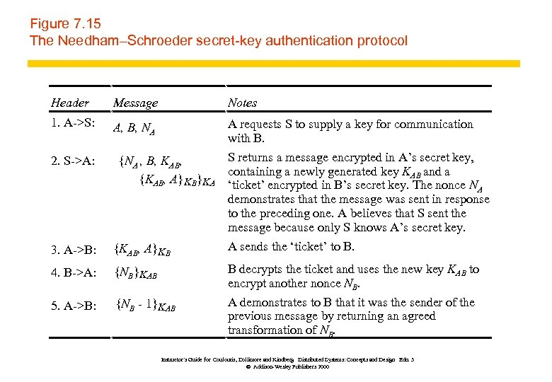 Figure 7. 15 The Needham–Schroeder secret-key authentication protocol Header Message Notes 1. A->S: A,