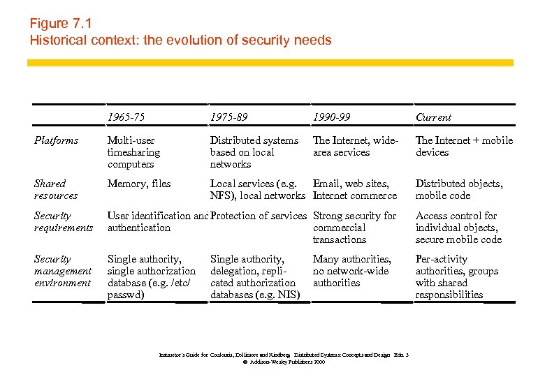 Figure 7. 1 Historical context: the evolution of security needs 1965 -75 1975 -89