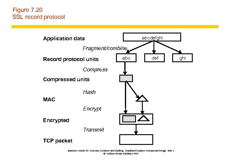 Figure 7. 20 SSL record protocol abcdefghi Application data Fragment/combine Record protocol units abc