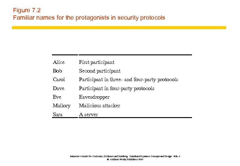 Figure 7. 2 Familiar names for the protagonists in security protocols Alice First participant