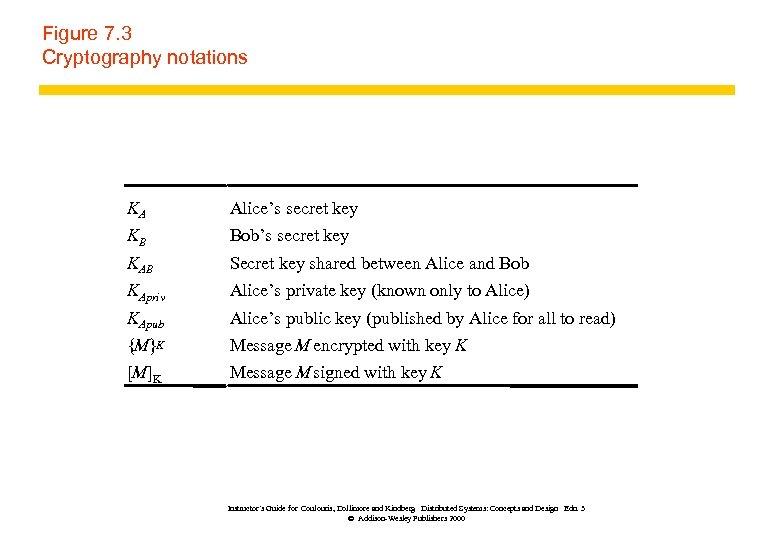 Figure 7. 3 Cryptography notations KA Alice's secret key KB Bob's secret key KAB