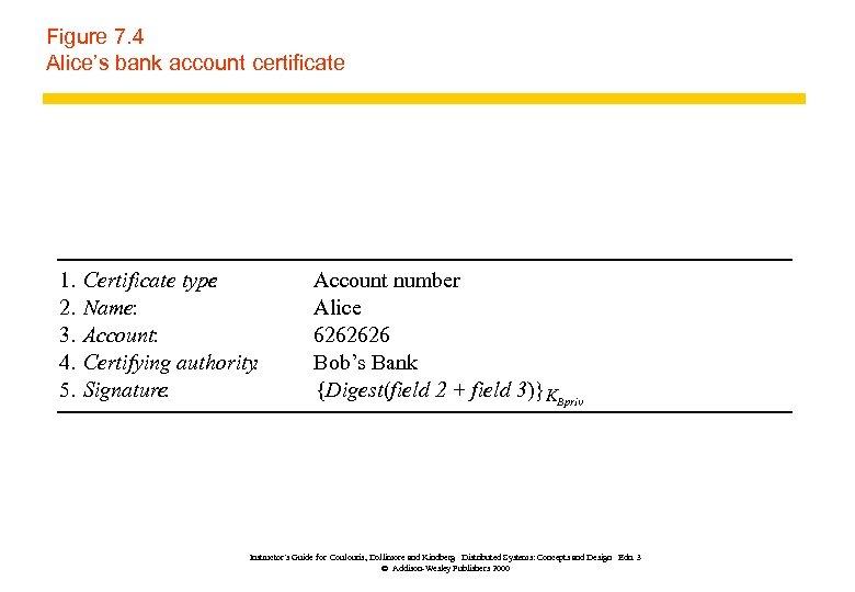 Figure 7. 4 Alice's bank account certificate 1. 2. 3. 4. 5. Certificate type