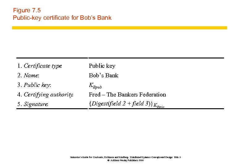 Figure 7. 5 Public-key certificate for Bob's Bank 1. Certificate type : Public key