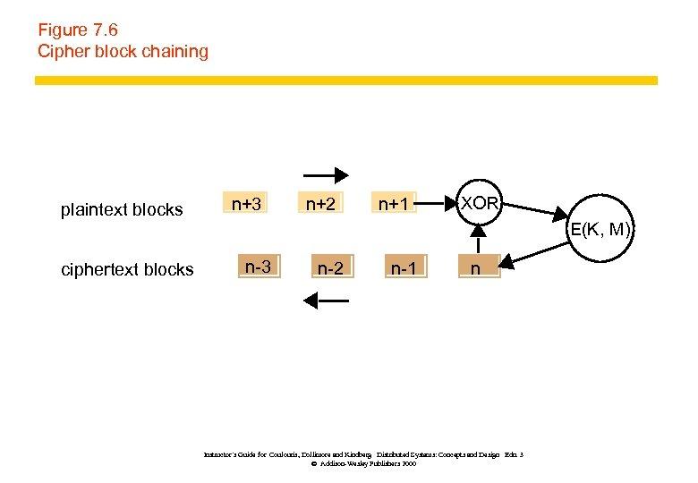 Figure 7. 6 Cipher block chaining plaintext blocks ciphertext blocks n+3 n+2 n+1 XOR