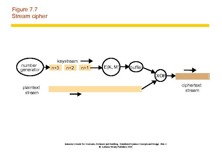 Figure 7. 7 Stream cipher number generator keystream n+3 n+2 n+1 E(K, M) buffer