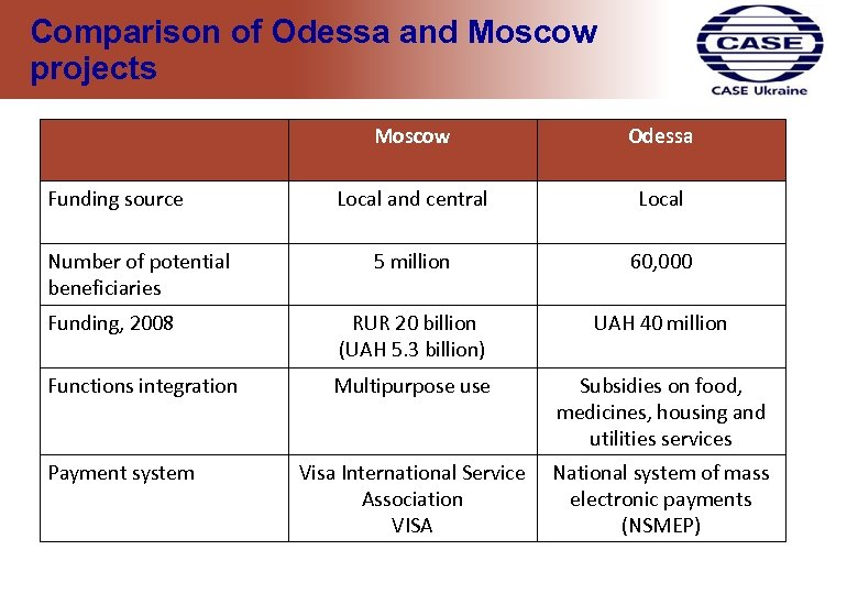 Comparison of Odessa and Moscow projects Moscow Odessa Local and central Local 5 million