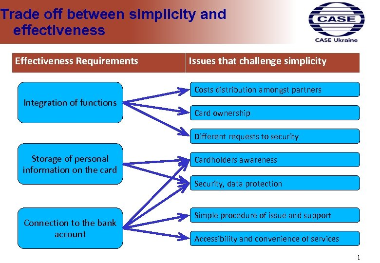 Trade off between simplicity and effectiveness Effectiveness Requirements Issues that challenge simplicity Costs distribution