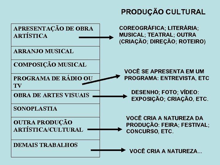 PRODUÇÃO CULTURAL APRESENTAÇÃO DE OBRA ARTÍSTICA COREOGRÁFICA; LITERÁRIA; MUSICAL; TEATRAL; OUTRA (CRIAÇÃO; DIREÇÃO; ROTEIRO)
