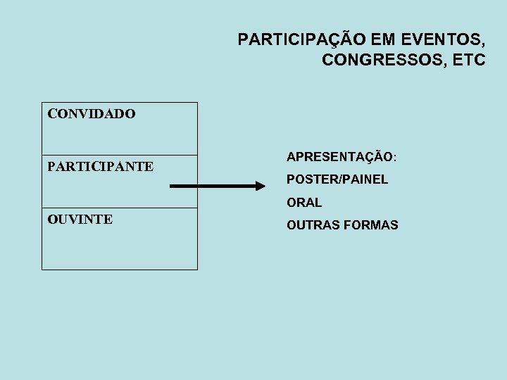 PARTICIPAÇÃO EM EVENTOS, CONGRESSOS, ETC CONVIDADO PARTICIPANTE APRESENTAÇÃO: POSTER/PAINEL ORAL OUVINTE OUTRAS FORMAS